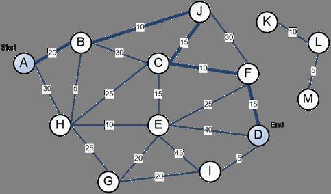 Dijkstras Shortest Path Algorithm